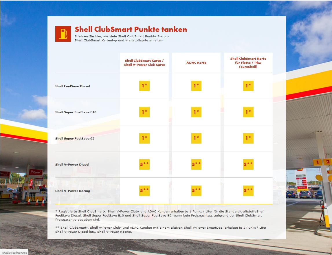 Shell Tankstellen Karte.Clubsmart Punkte Sammeln Shell Station Andreas Schmidt